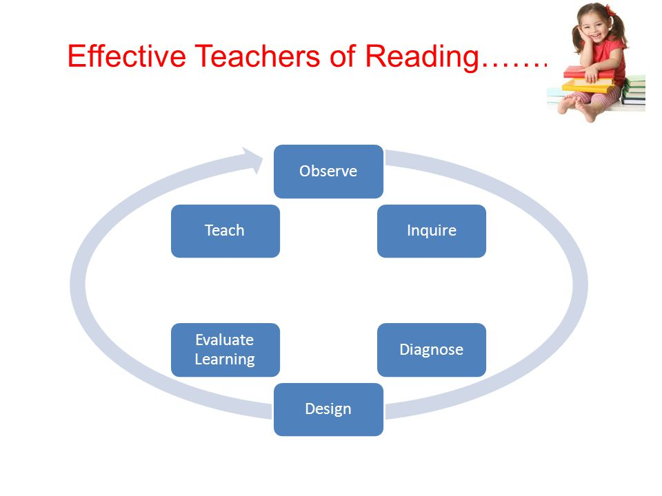 Effective Teachers of Reading……. ObserveInquireDiagnoseDesign Evaluate Learning Teach