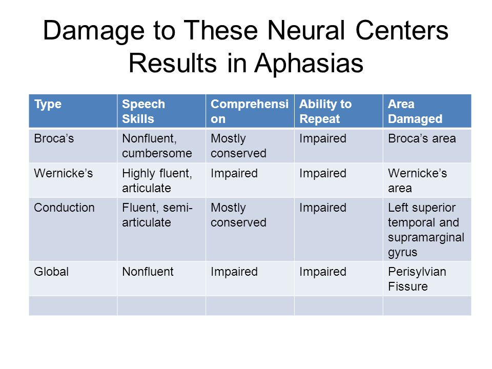 Damage to These Neural Centers Results in Aphasias TypeSpeech Skills Comprehensi on Ability to Repeat Area Damaged Broca'sNonfluent, cumbersome Mostly conserved ImpairedBroca's area Wernicke'sHighly fluent, articulate Impaired Wernicke's area ConductionFluent, semi- articulate Mostly conserved ImpairedLeft superior temporal and supramarginal gyrus GlobalNonfluentImpaired Perisylvian Fissure