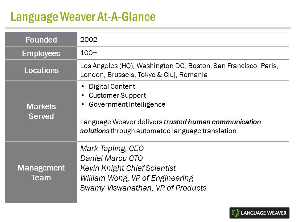 Language Weaver At-A-Glance Founded 2002 Employees 100+ Locations Los Angeles (HQ), Washington DC, Boston, San Francisco, Paris, London, Brussels, Tokyo & Cluj, Romania Markets Served Digital Content Customer Support Government Intelligence Language Weaver delivers trusted human communication solutions through automated language translation Management Team Mark Tapling, CEO Daniel Marcu CTO Kevin Knight Chief Scientist William Wong, VP of Engineering Swamy Viswanathan, VP of Products