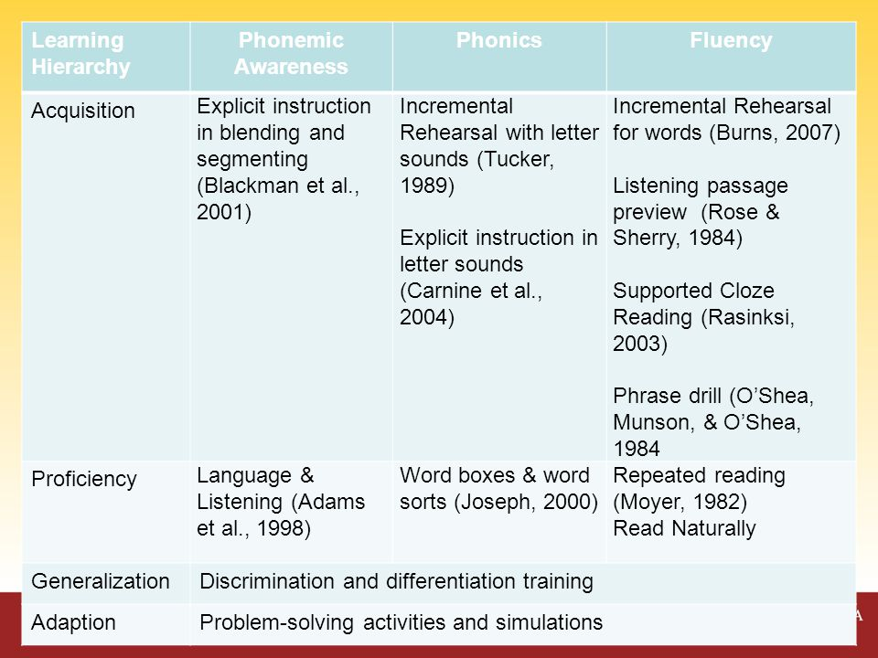 Assess Fluency Fluent. (ORF) Comprehension Assess Phonemic Awareness Adequate.