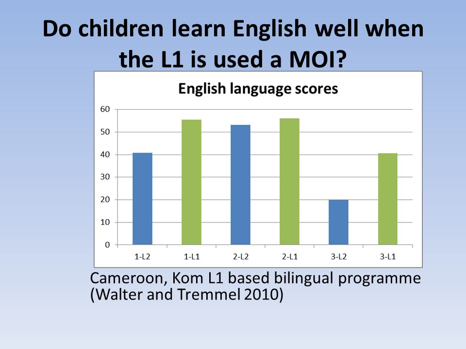 Do children learn English well when the L1 is used a MOI.