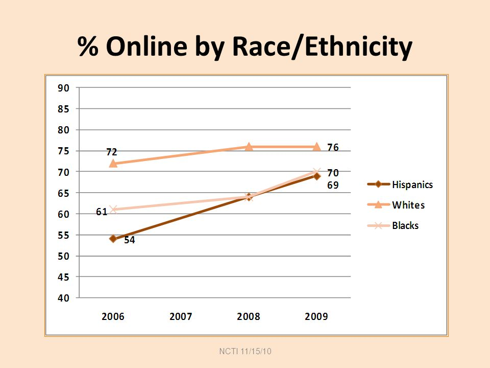 % Online by Race/Ethnicity NCTI 11/15/10