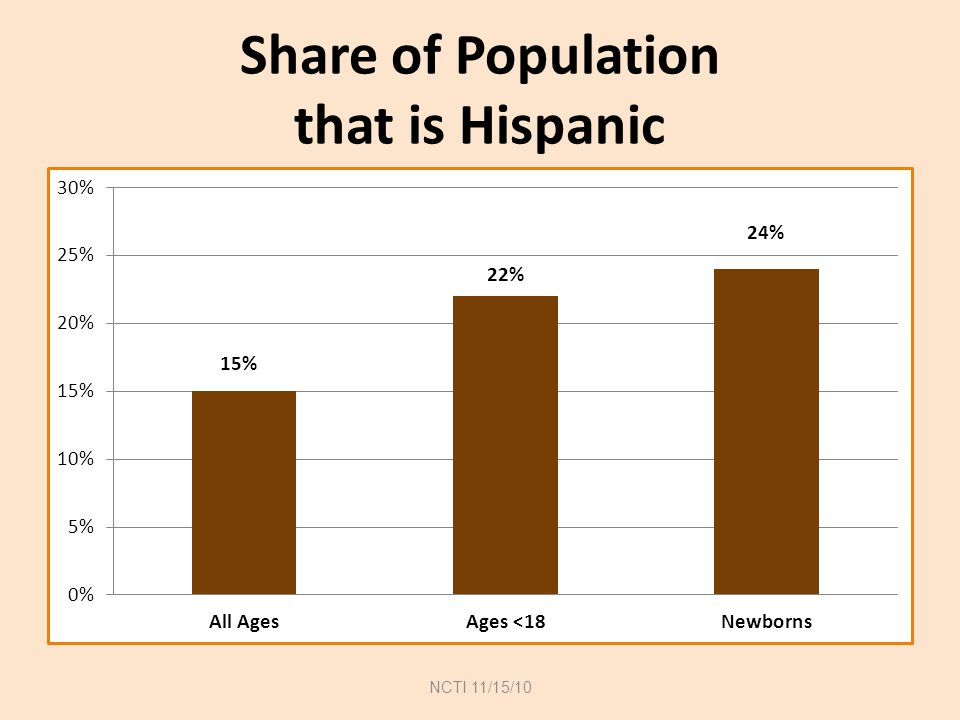 Hispanic Share Doubles to 29% by 2050— Asian Share also Doubles Source: Pew Hispanic Center population estimates & projections (2008).
