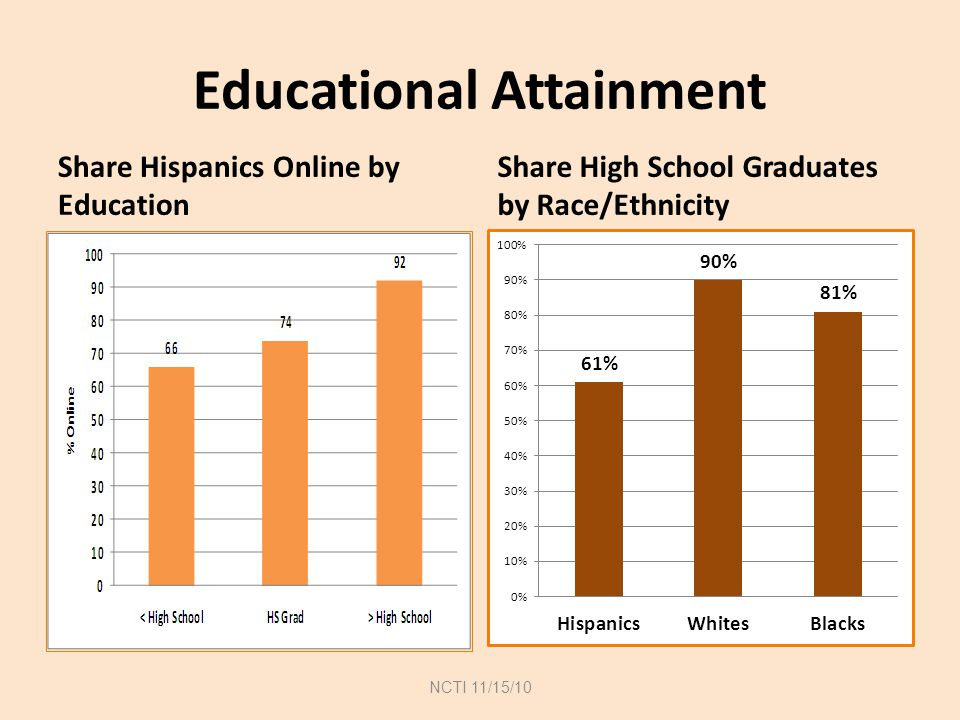 Educational Attainment Share Hispanics Online by Education Share High School Graduates by Race/Ethnicity NCTI 11/15/10