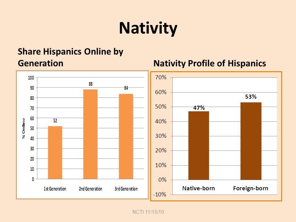 Nativity Share Hispanics Online by Generation Nativity Profile of Hispanics NCTI 11/15/10