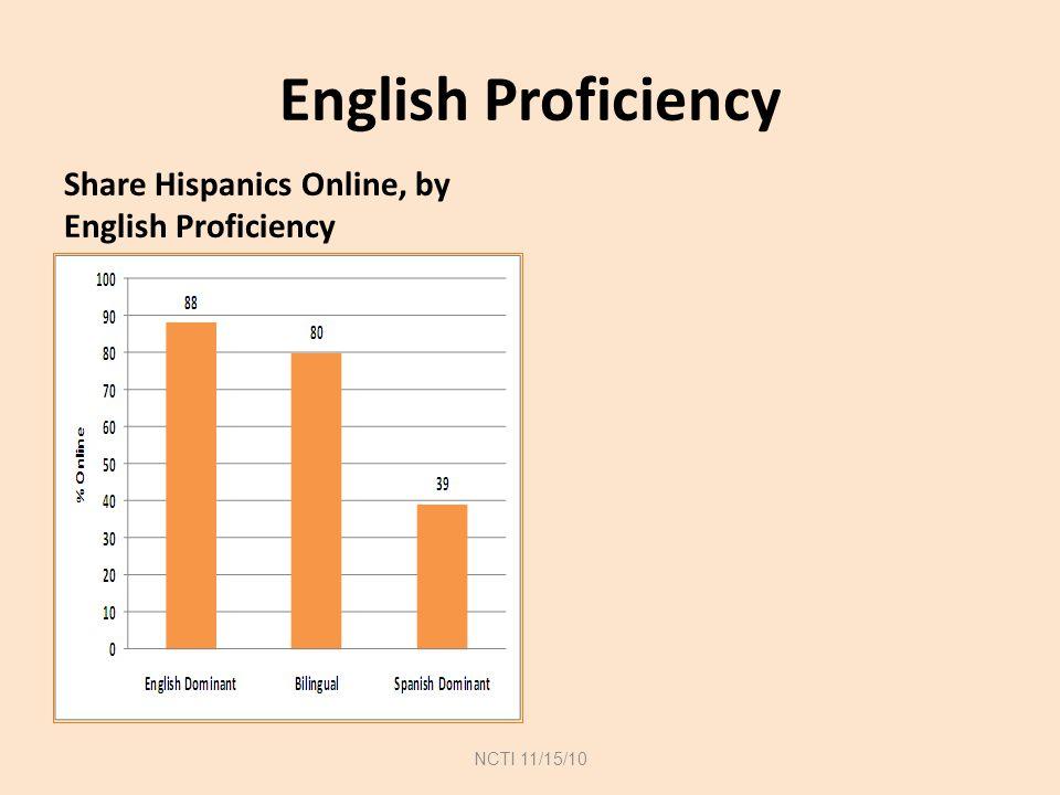 English Proficiency Share Hispanics Online, by English Proficiency English Proficiency of Hispanics NCTI 11/15/10