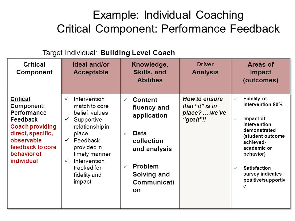 Example: Individual Coaching Critical Component: Performance Feedback Target Individual: Building Level Coach