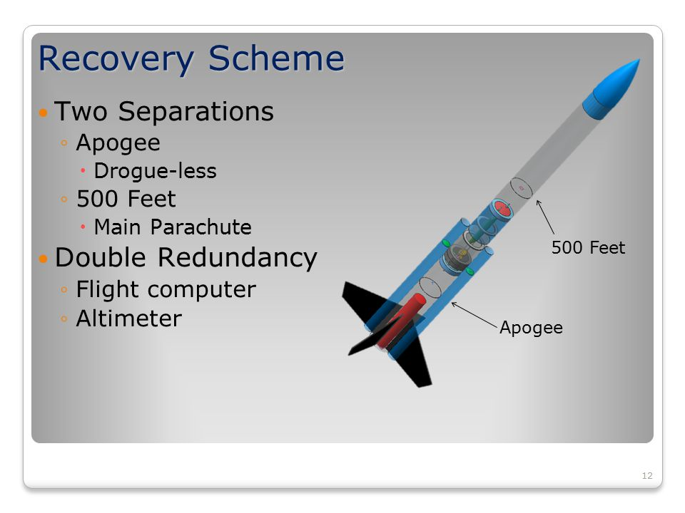 12 Recovery Scheme Two Separations ◦Apogee  Drogue-less ◦500 Feet  Main Parachute Double Redundancy ◦Flight computer ◦Altimeter Apogee 500 Feet