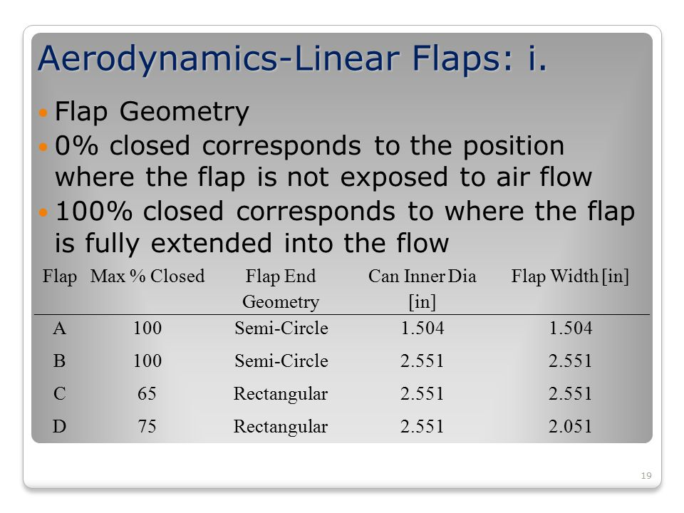 19 Aerodynamics-Linear Flaps: i. Flap Geometry 0% closed corresponds to the position where the flap is not exposed to air flow 100% closed corresponds