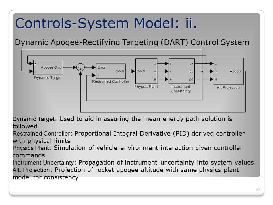 27 Controls-System Model: ii. Dynamic Apogee-Rectifying Targeting (DART) Control System Dynamic Target : Used to aid in assuring the mean energy path