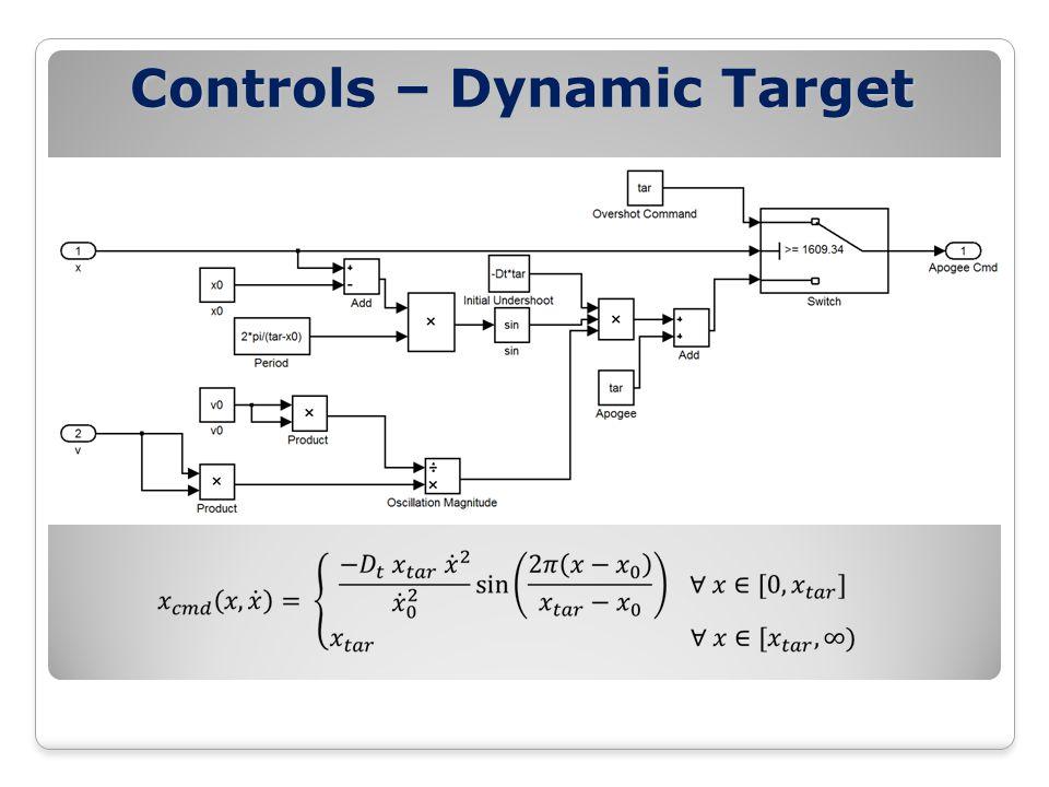 Controls – Dynamic Target