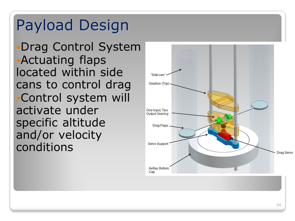 34 Payload Design Drag Control System Actuating flaps located within side cans to control drag Control system will activate under specific altitude and/or velocity conditions