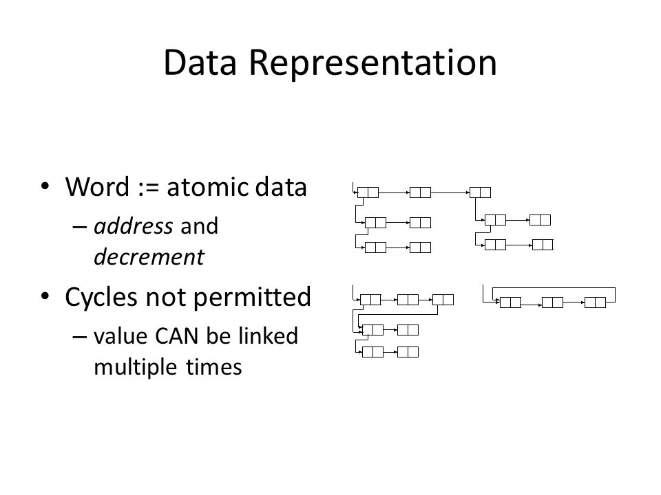 Data Representation Word := atomic data – address and decrement Cycles not permitted – value CAN be linked multiple times