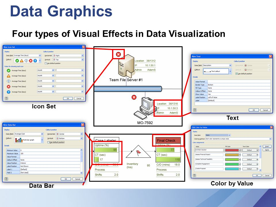 Data Graphics Four types of Visual Effects in Data Visualization Icon Set Text Color by Value Data Bar