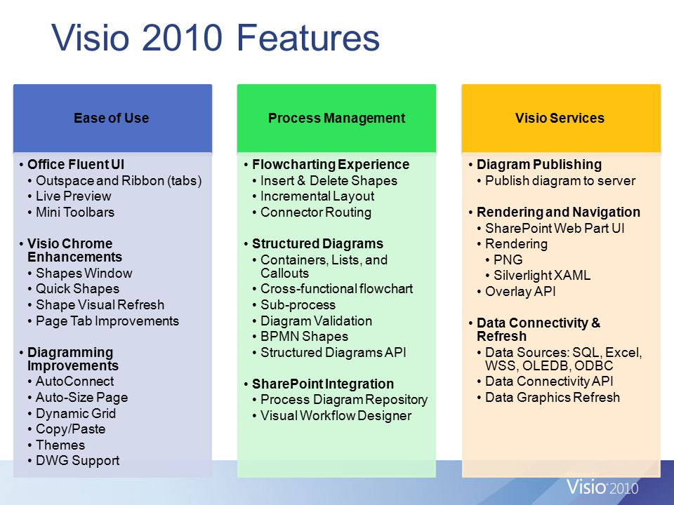 Visio 2010 Features Ease of Use Office Fluent UI Outspace and Ribbon (tabs) Live Preview Mini Toolbars Visio Chrome Enhancements Shapes Window Quick S