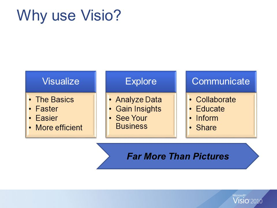 Why use Visio? Visualize The Basics Faster Easier More efficient Explore Analyze Data Gain Insights See Your Business Communicate Collaborate Educate