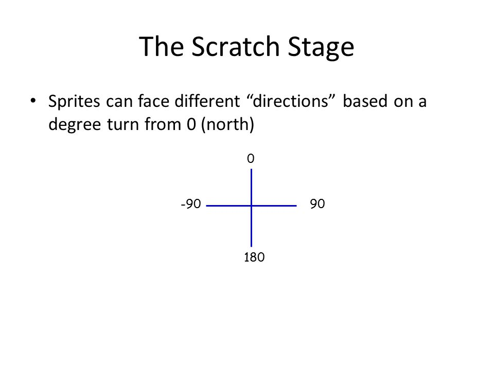 "The Scratch Stage Sprites can face different ""directions"" based on a degree turn from 0 (north) -9090 0 180"