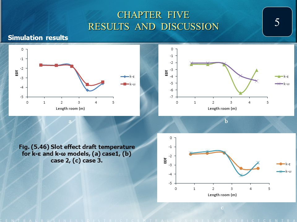 5 Simulation results CHAPTER FIVE RESULTS AND DISCUSSION a b c Fig.
