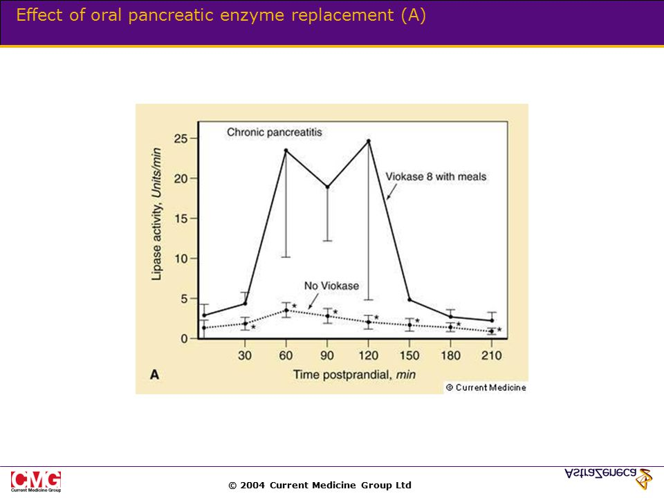 © 2004 Current Medicine Group Ltd Effect of oral pancreatic enzyme replacement (A)