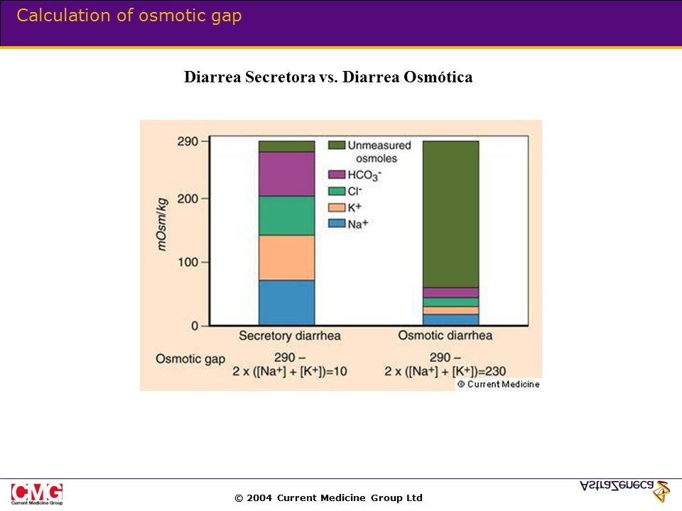 © 2004 Current Medicine Group Ltd Calculation of osmotic gap Diarrea Secretora vs. Diarrea Osmótica