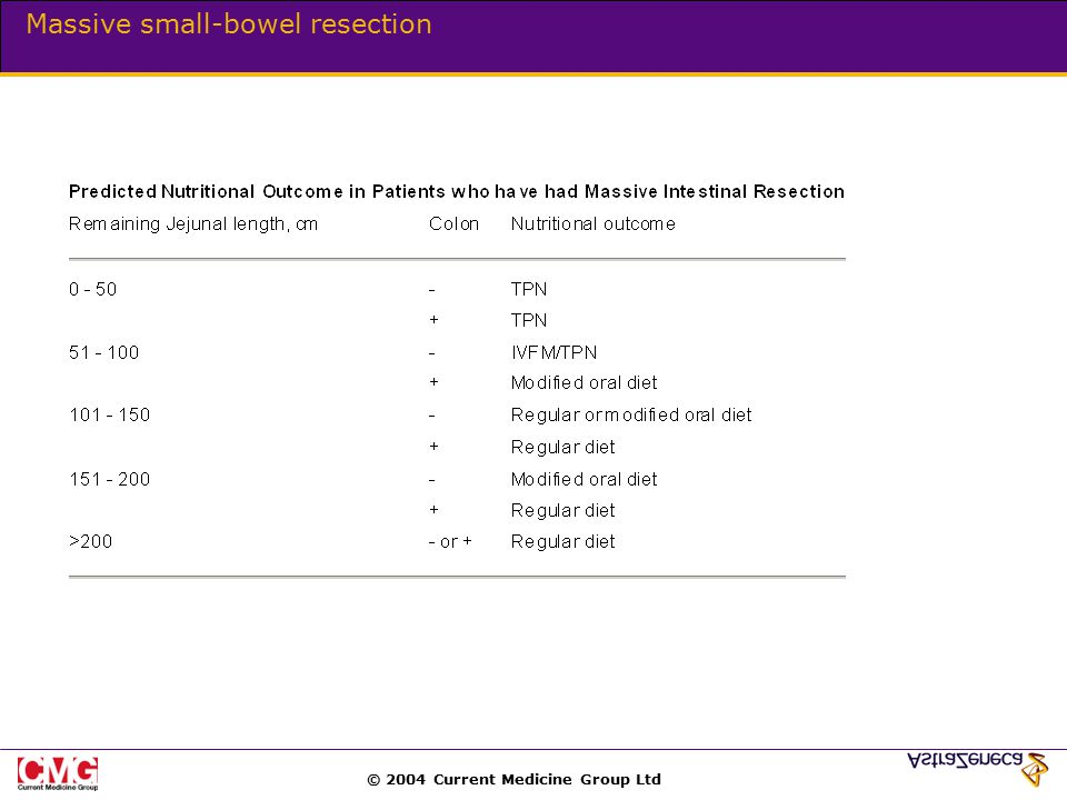 © 2004 Current Medicine Group Ltd Massive small-bowel resection