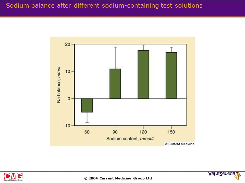© 2004 Current Medicine Group Ltd Sodium balance after different sodium-containing test solutions