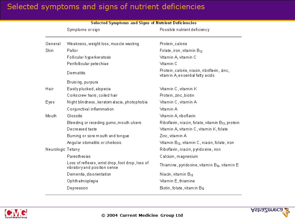© 2004 Current Medicine Group Ltd Selected symptoms and signs of nutrient deficiencies