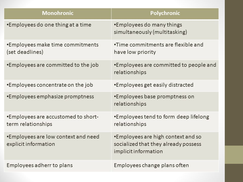 MonohronicPolychronic Employees do one thing at a time Employees do many things simultaneously (multitasking) Employees make time commitments (set deadlines) Time commitments are flexible and have low priority Employees are committed to the job Employees are committed to people and relationships Employees concentrate on the job Employees get easily distracted Employees emphasize promptness Employees base promptness on relationships Employees are accustomed to short- term relationships Employees tend to form deep lifelong relationships Employees are low context and need explicit information Employees are high context and so socialized that they already possess implicit information Employees adherr to plansEmployees change plans often