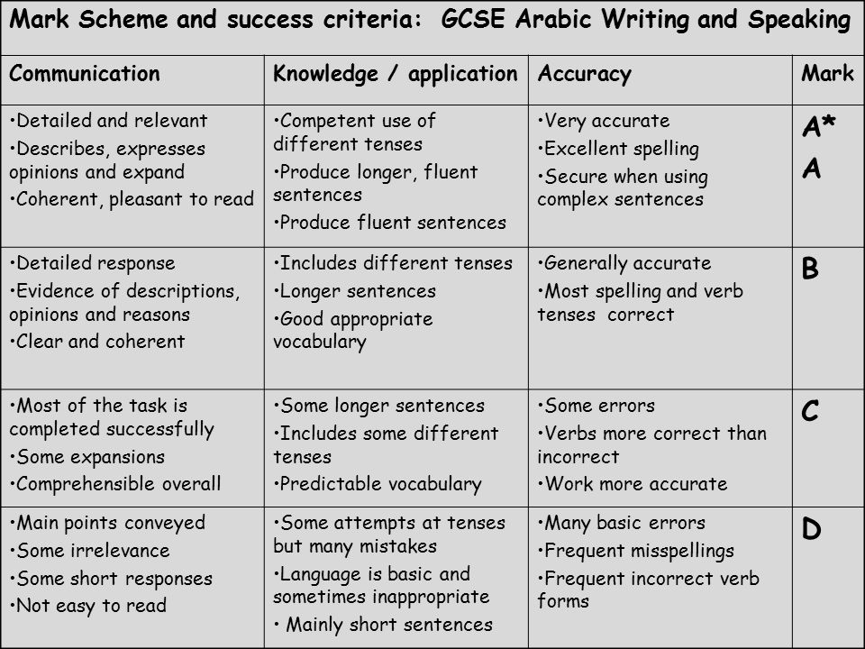 Mark Scheme and success criteria: GCSE Arabic Writing and Speaking CommunicationKnowledge / applicationAccuracyMark Detailed and relevant Describes, expresses opinions and expand Coherent, pleasant to read Competent use of different tenses Produce longer, fluent sentences Produce fluent sentences Very accurate Excellent spelling Secure when using complex sentences A* A Detailed response Evidence of descriptions, opinions and reasons Clear and coherent Includes different tenses Longer sentences Good appropriate vocabulary Generally accurate Most spelling and verb tenses correct B Most of the task is completed successfully Some expansions Comprehensible overall Some longer sentences Includes some different tenses Predictable vocabulary Some errors Verbs more correct than incorrect Work more accurate C Main points conveyed Some irrelevance Some short responses Not easy to read Some attempts at tenses but many mistakes Language is basic and sometimes inappropriate Mainly short sentences Many basic errors Frequent misspellings Frequent incorrect verb forms D