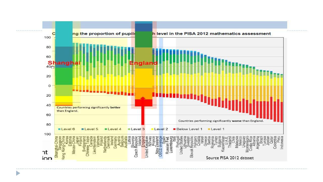 Source PISA 2012 dataset