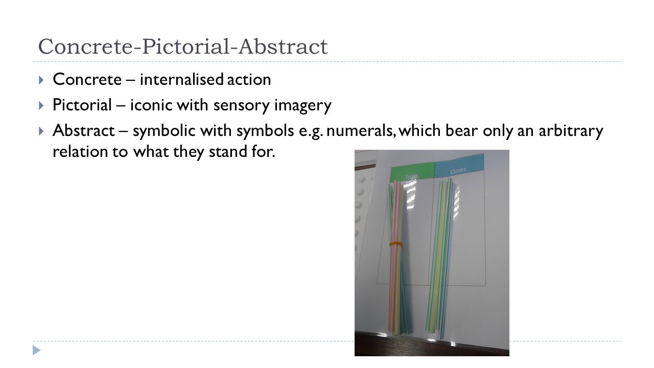 Concrete-Pictorial-Abstract  Concrete – internalised action  Pictorial – iconic with sensory imagery  Abstract – symbolic with symbols e.g. numeral