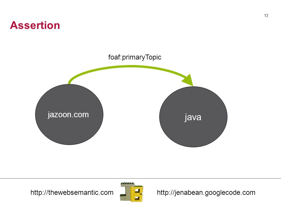Assertion 13 jazoon.com java foaf:primaryTopic