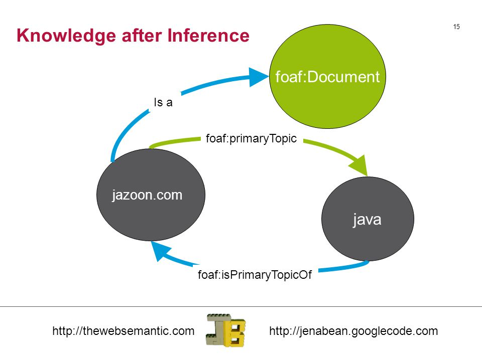Knowledge after Inference 15 jazoon.com java foaf:primaryTopic foaf:isPrimaryTopicOf foaf:Document Is a