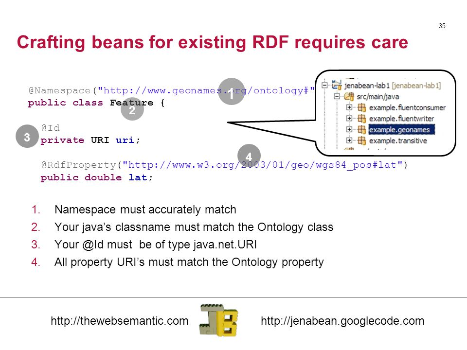 Crafting beans for existing RDF requires care 35 @Namespace( http://www.geonames.org/ontology# ) public class Feature { @Id private URI uri; @RdfProperty( http://www.w3.org/2003/01/geo/wgs84_pos#lat ) public double lat; 1 2 3 4 1.Namespace must accurately match 2.Your java's classname must match the Ontology class 3.Your @Id must be of type java.net.URI 4.All property URI's must match the Ontology property
