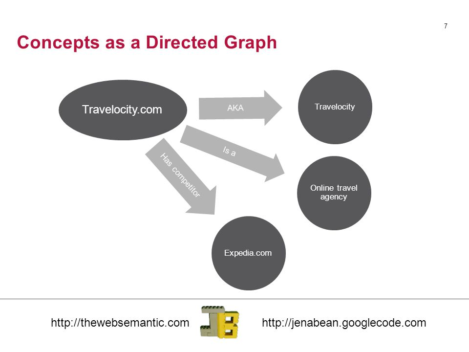 Concepts as a Directed Graph 7 Travelocity.com AKA Travelocity Is a Online travel agency Has competitor Expedia.com