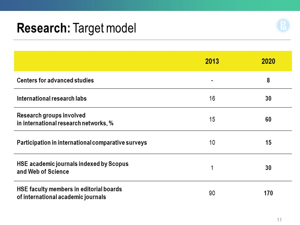 Research: Target model 20132020 Centers for advanced studies - 8 International research labs 16 30 Research groups involved in international research networks, % 15 60 Participation in international comparative surveys 10 15 HSE academic journals indexed by Scopus and Web of Science 1 30 HSE faculty members in editorial boards of international academic journals 90 170 11