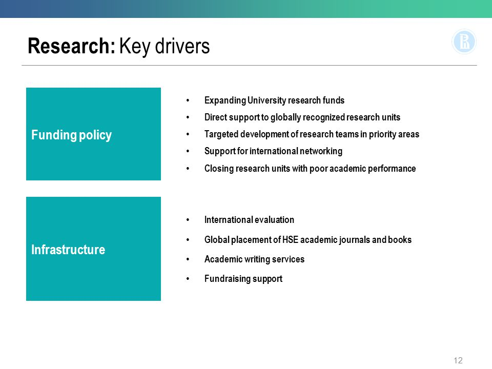 Research: Key drivers Funding policy Expanding University research funds Direct support to globally recognized research units Targeted development of research teams in priority areas Support for international networking Closing research units with poor academic performance Infrastructure International evaluation Global placement of HSE academic journals and books Academic writing services Fundraising support 12