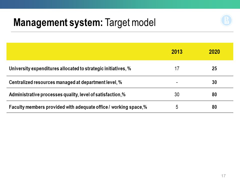 Management system: Target model 20132020 University expenditures allocated to strategic initiatives, % 17 25 Centralized resources managed at department level, % - 30 Administrative processes quality, level of satisfaction,% 30 80 Faculty members provided with adequate office / working space,% 5 80 17