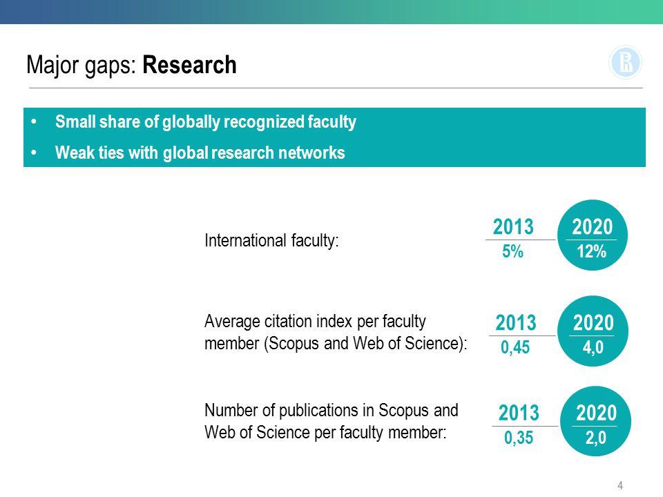 Major gaps: Education Courses in English: 2013 5%20 20% Most programs still focused nationally Weak presence on the international market of talents International students: 2013 3%20 12% 5