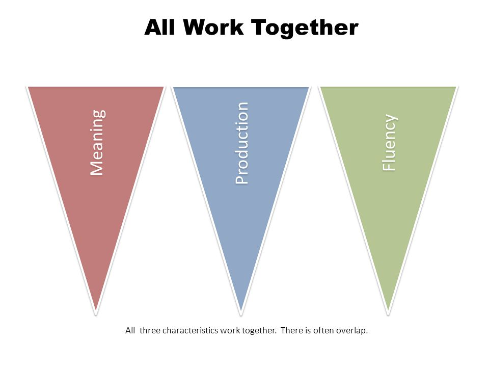 Meaning Production Fluency All Work Together All three characteristics work together.