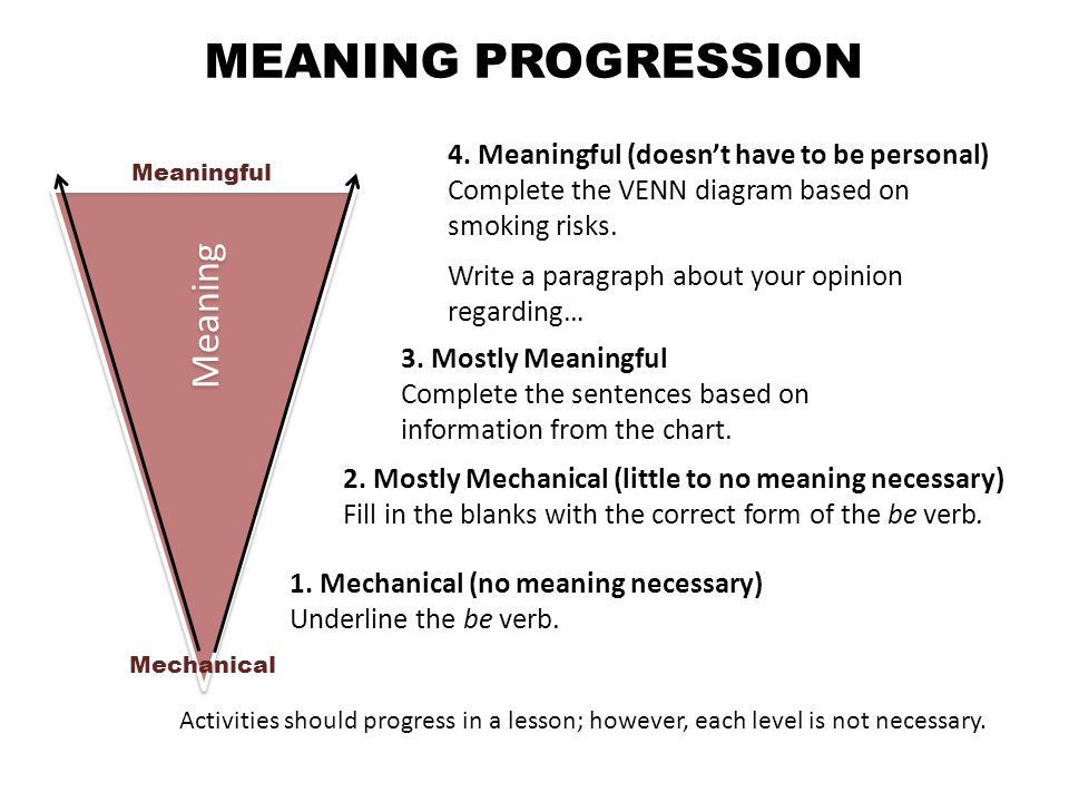 Meaning Mechanical Meaningful MEANING PROGRESSION 1.