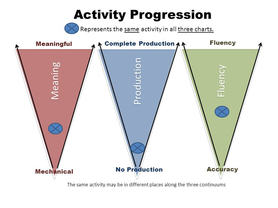 Meaning Production Fluency Mechanical No Production Accuracy Meaningful Complete Production Fluency Activity Progression The same activity may be in different places along the three continuums Represents the same activity in all three charts.
