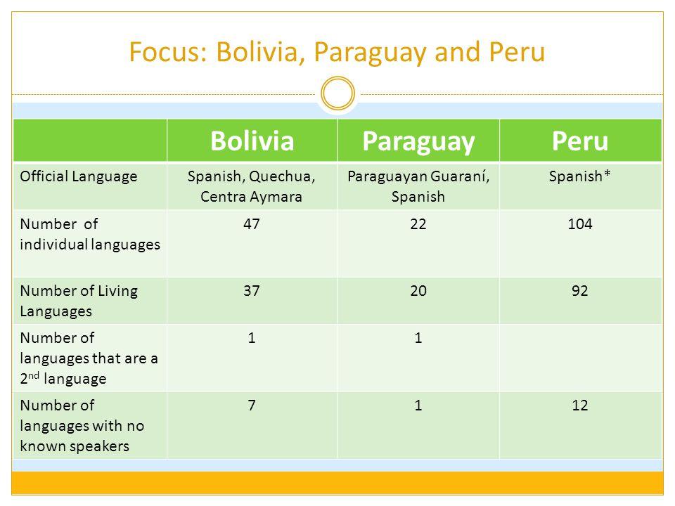 Focus: Bolivia, Paraguay and Peru BoliviaParaguayPeru Official LanguageSpanish, Quechua, Centra Aymara Paraguayan Guaraní, Spanish Spanish* Number of individual languages 4722104 Number of Living Languages 372092 Number of languages that are a 2 nd language 11 Number of languages with no known speakers 7112