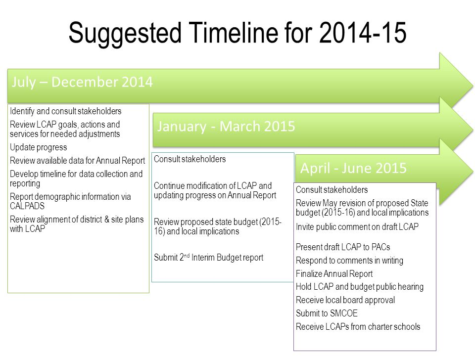 Suggested Timeline for 2014-15 July – December 2014 Identify and consult stakeholders Review LCAP goals, actions and services for needed adjustments U