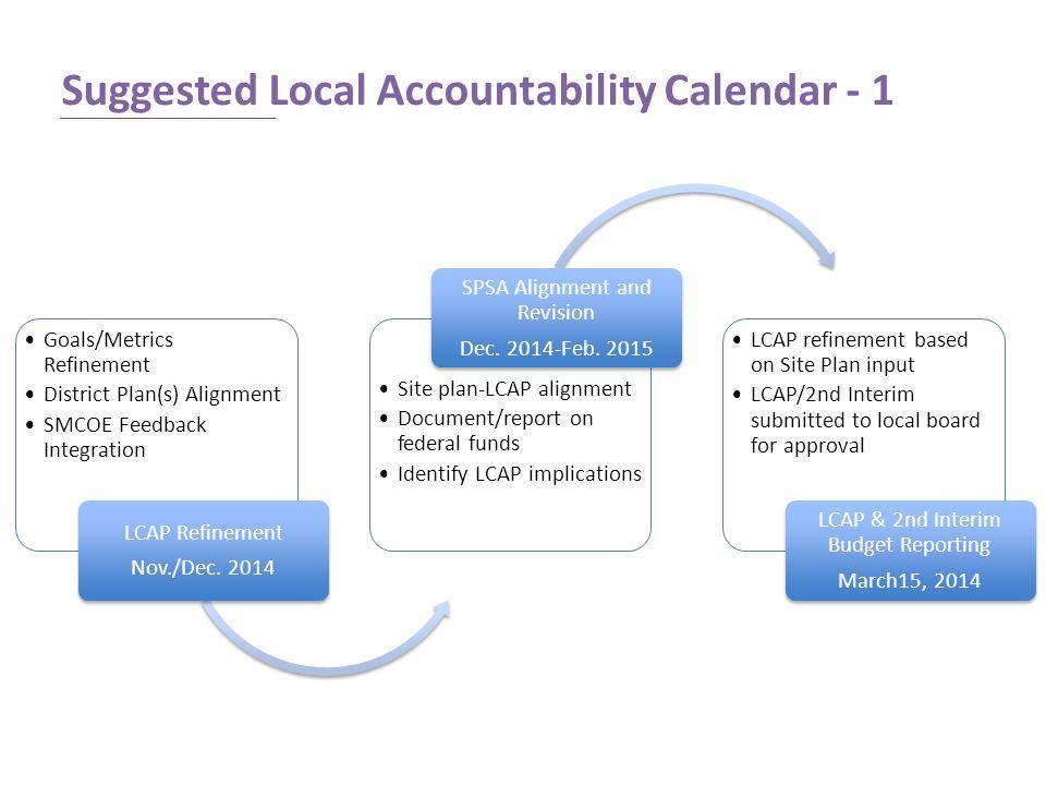 Suggested Local Accountability Calendar - 1 Goals/Metrics Refinement District Plan(s) Alignment SMCOE Feedback Integration LCAP Refinement Nov./Dec. 2