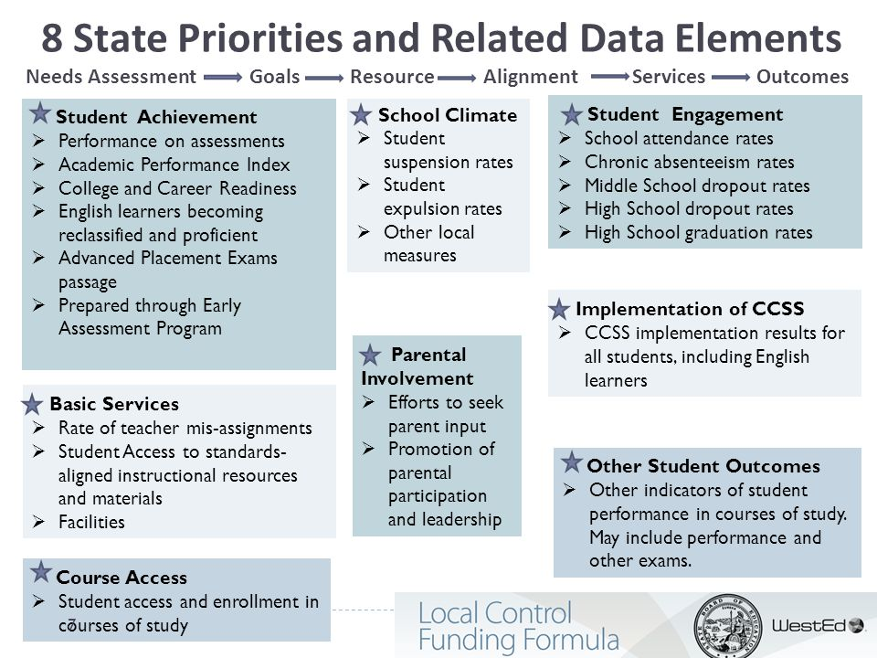 8 State Priorities and Related Data Elements Needs Assessment Goals Resource Alignment Services Outcomes Student Achievement  Performance on assessme