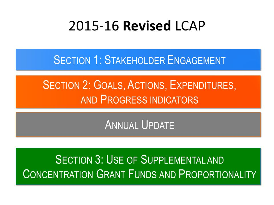 2015-16 Revised LCAP S ECTION 2: G OALS, A CTIONS, E XPENDITURES, AND P ROGRESS INDICATORS S ECTION 1: S TAKEHOLDER E NGAGEMENT S ECTION 3: U SE OF S