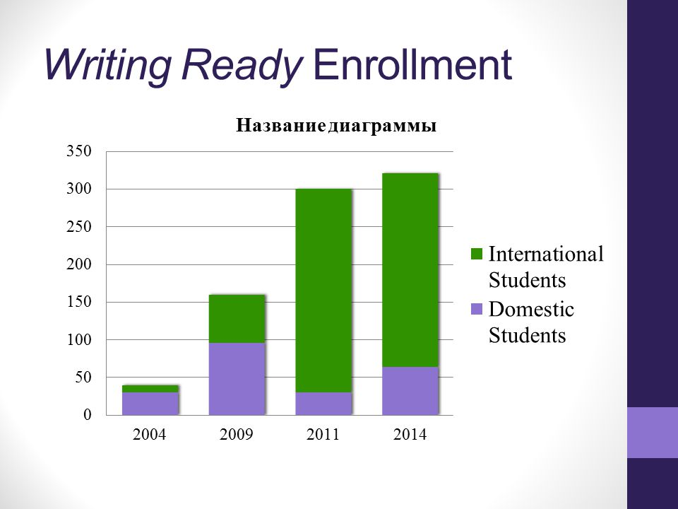 Writing Ready Enrollment