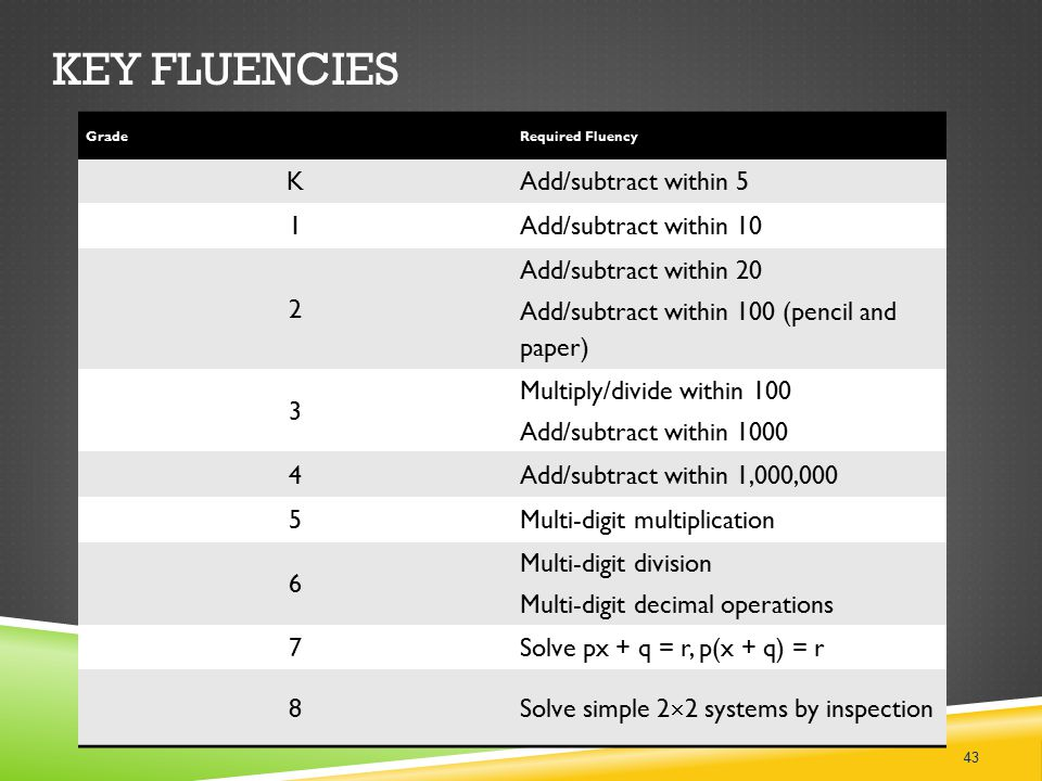 KEY FLUENCIES GradeRequired Fluency KAdd/subtract within 5 1Add/subtract within 10 2 Add/subtract within 20 Add/subtract within 100 (pencil and paper) 3 Multiply/divide within 100 Add/subtract within 1000 4Add/subtract within 1,000,000 5Multi-digit multiplication 6 Multi-digit division Multi-digit decimal operations 7Solve px + q = r, p(x + q) = r 8Solve simple 2  2 systems by inspection 43