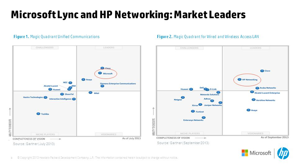 © Copyright 2013 Hewlett-Packard Development Company, L.P. The information contained herein is subject to change without notice. 4 Microsoft Lync and